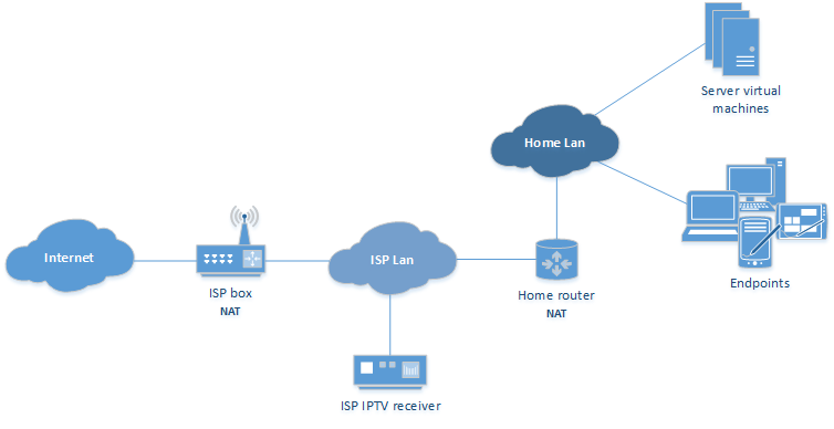 Home router: High level schematic