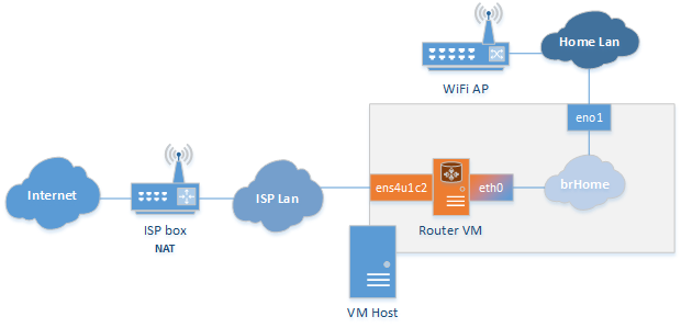 Home router: VM final setup