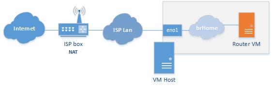 Home router: VM inital setup